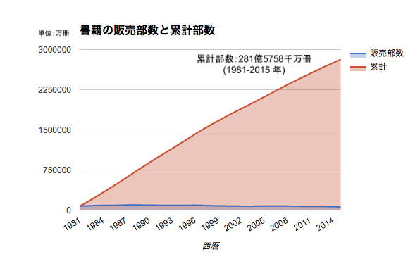 1981年から2015年書籍総販売冊数グラフ